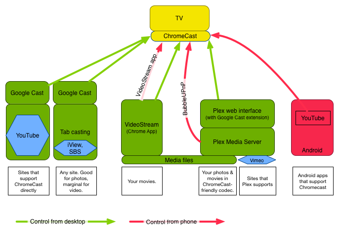 Chromecast In The Real World  Six Casting Workflows